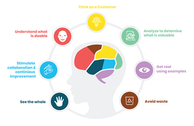 Think as a Customer