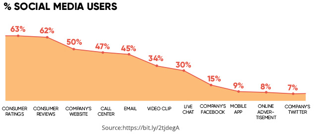 Social Media User Percentage