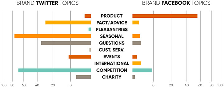 Brand Social Media Topics