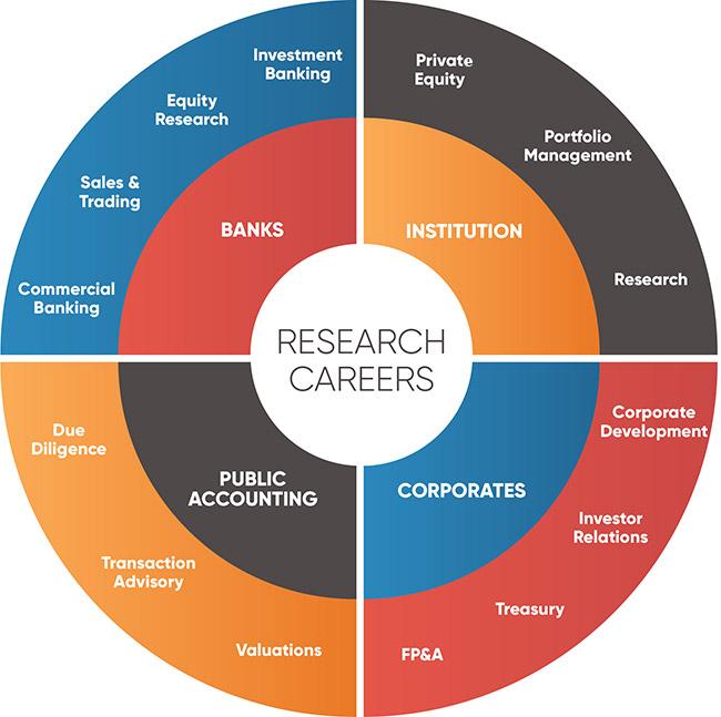 Research Career
