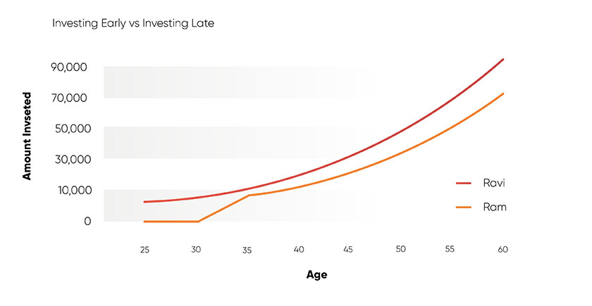 Investing early vs investing late
