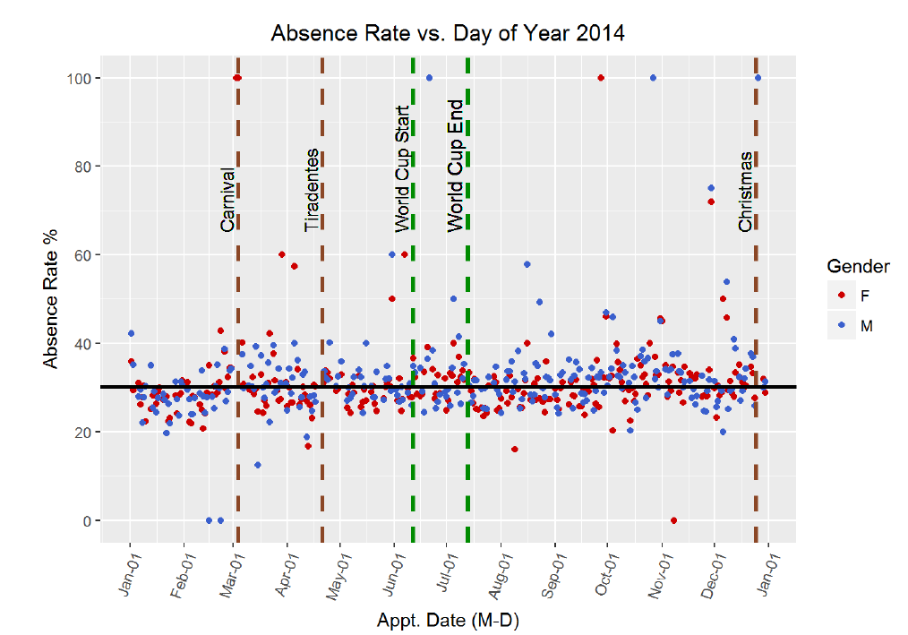 Absence rate